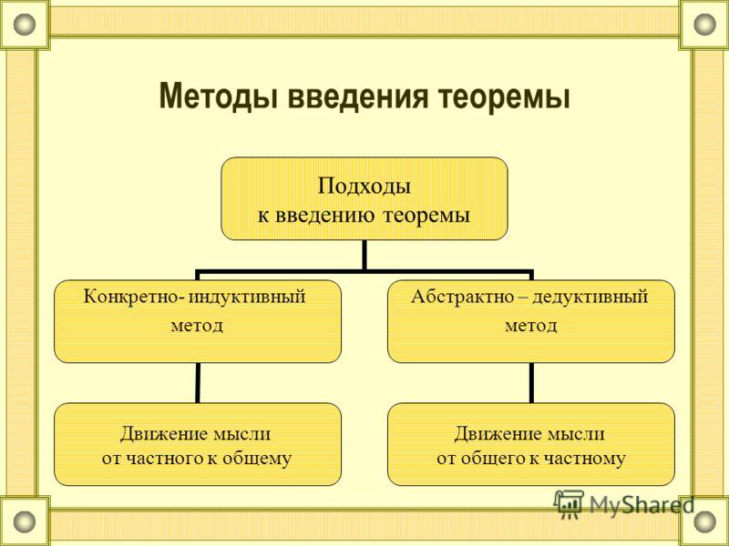 Методы введения теоремы Подходы к введению теоремы Конкретно- индуктивный метод Движение мысли от частного к общему Абстрактно – дедуктивный метод Движение мысли от общего к частному