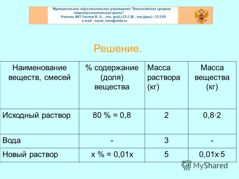 Решение. Наименование веществ, смесей % содержание (доля) вещества Масса раствора (кг) Масса вещества (кг) Исходный раствор80 % = 0,820,8·2 Вода-3- Новый растворх % = 0,01х50,01х·5