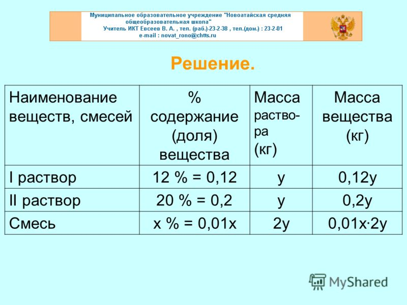 Решение. Наименование веществ, смесей % содержание (доля) вещества Масса раство- ра (кг) Масса вещества (кг) I раствор12 % = 0,12у0,12у II раствор20 % = 0,2у0,2у Смесьх % = 0,01х2у0,01х·2у