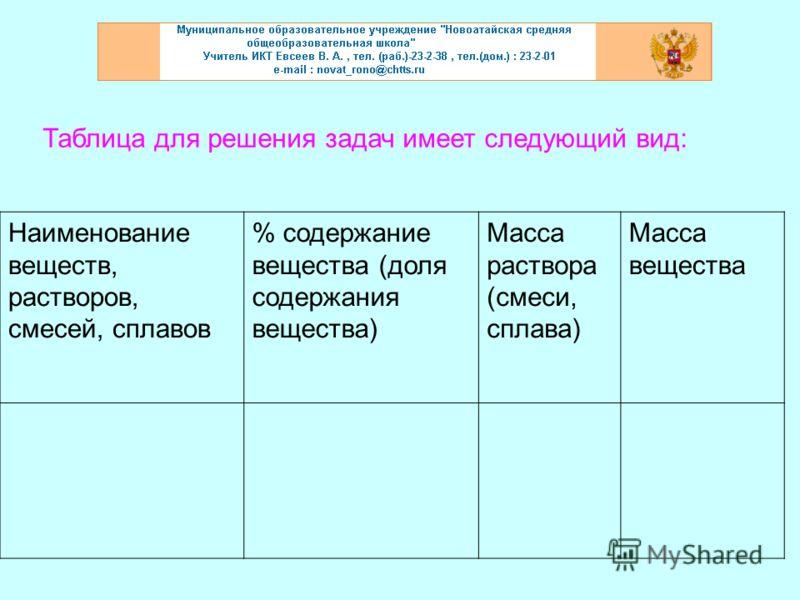 Таблица для решения задач имеет следующий вид: Наименование веществ, растворов, смесей, сплавов % содержание вещества (доля содержания вещества) Масса раствора (смеси, сплава) Масса вещества