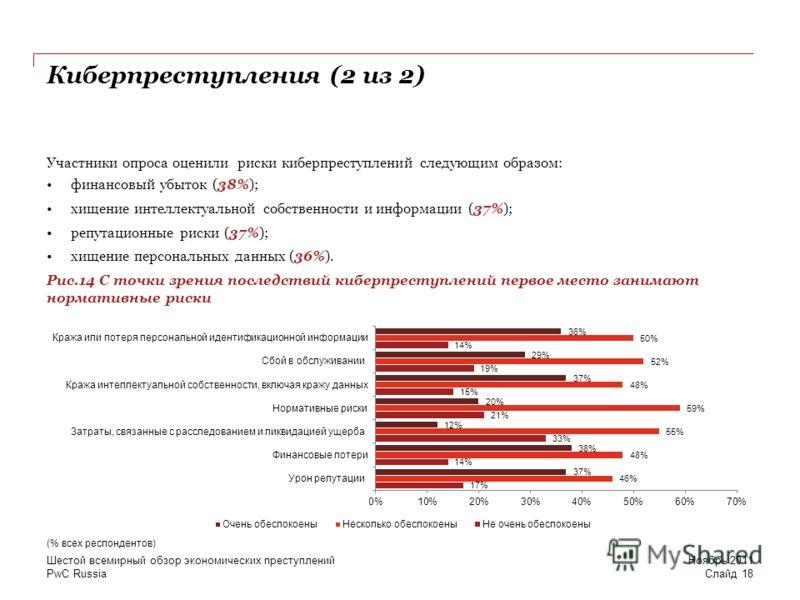 PwC Russia Киберпреступления (2 из 2) Участники опроса оценили риски киберпреступлений следующим образом: финансовый убыток (38%); хищение интеллектуальной собственности и информации (37%); репутационные риски (37%); хищение персональных данных (36%)
