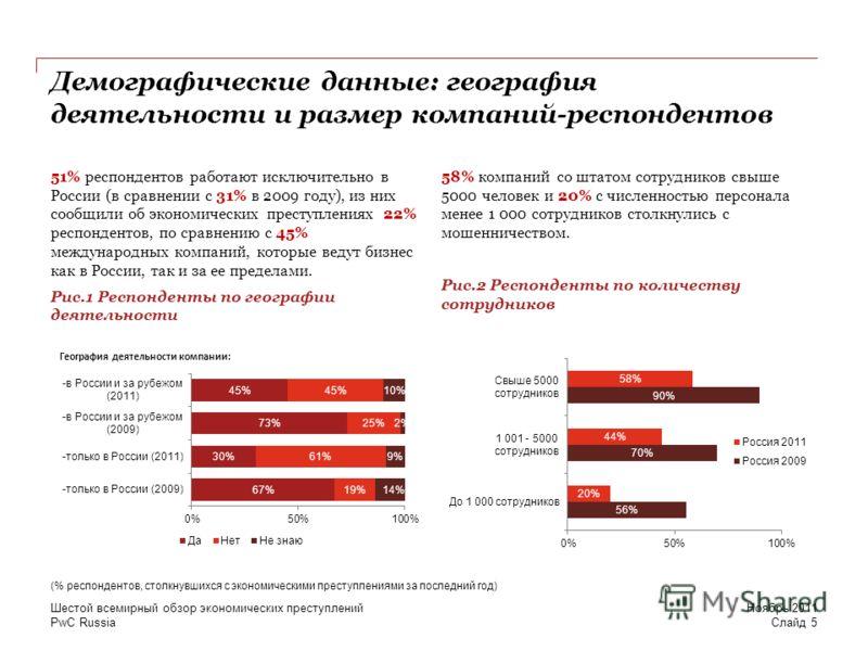 PwC Russia Демографические данные: география деятельности и размер компаний-респондентов 51% респондентов работают исключительно в России (в сравнении с 31% в 2009 году), из них сообщили об экономических преступлениях 22% респондентов, по сравнению с