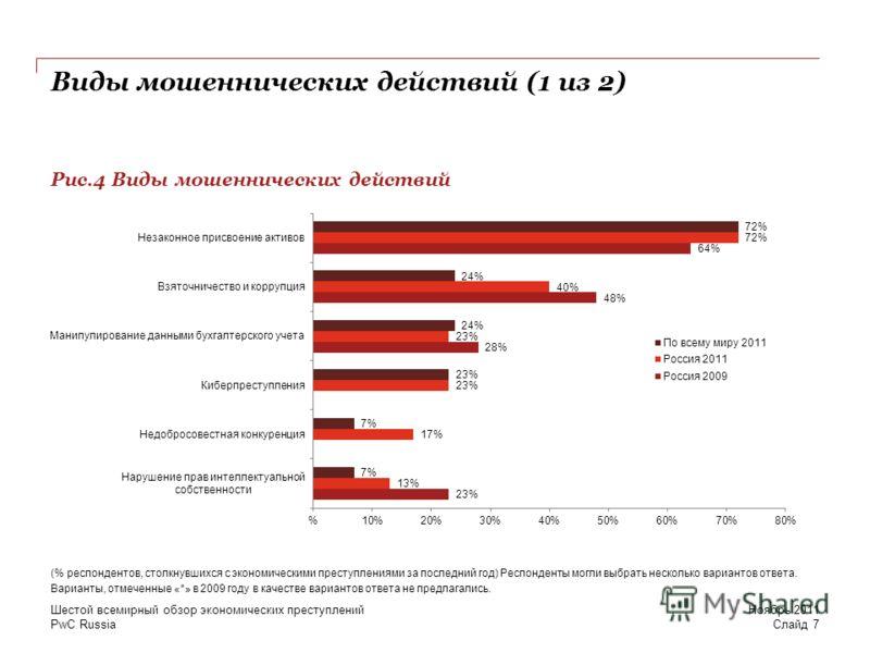 PwC Russia Виды мошеннических действий (1 из 2) Рис.4 Виды мошеннических действий Ноябрь 2011 Шестой всемирный обзор экономических преступлений Слайд 7 (% респондентов, столкнувшихся с экономическими преступлениями за последний год) Респонденты могли