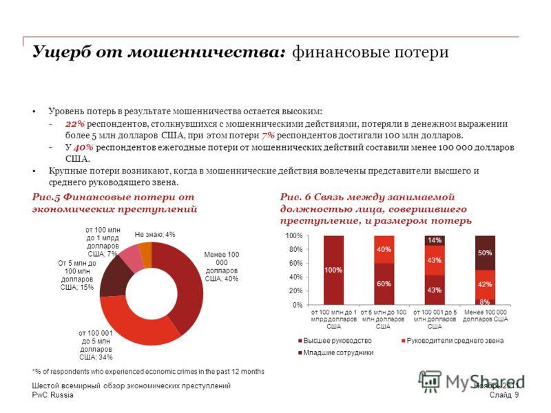 PwC Russia Ущерб от мошенничества: финансовые потери Уровень потерь в результате мошенничества остается высоким: -22% респондентов, столкнувшихся с мошенническими действиями, потеряли в денежном выражении более 5 млн долларов США, при этом потери 7%