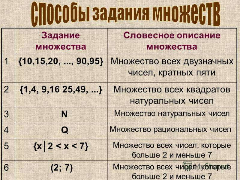 Множество всех чисел, которые больше 2 и меньше 7 (2; 7)6 Множество всех чисел, которые больше 2 и меньше 7 {х2 < х < 7}5 Множество рациональных чисел Q4 Множество натуральных чисел N3 Множество всех квадратов натуральных чисел {1,4, 9,16 25,49,...}2
