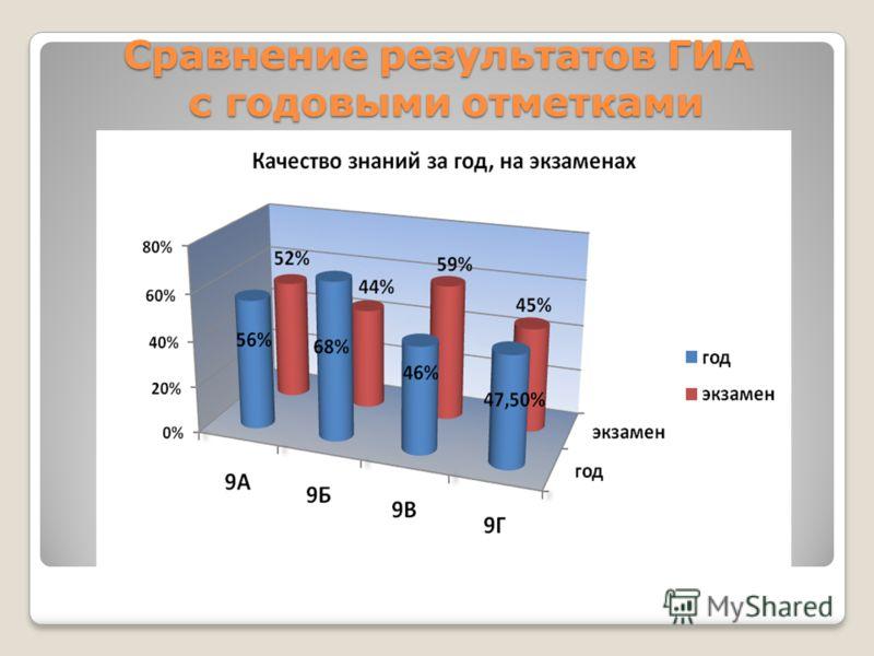 Сравнение результатов ГИА с годовыми отметками