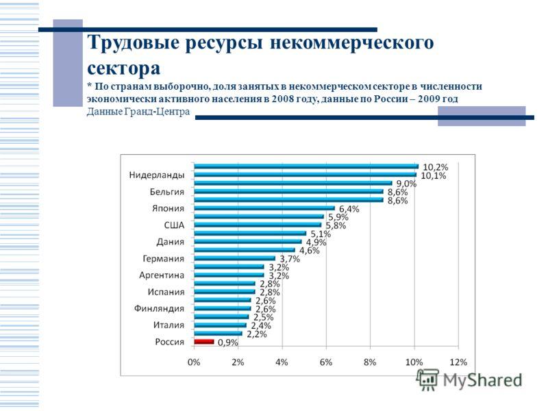 Трудовые ресурсы некоммерческого сектора * По странам выборочно, доля занятых в некоммерческом секторе в численности экономически активного населения в 2008 году, данные по России – 2009 год Данные Гранд-Центра