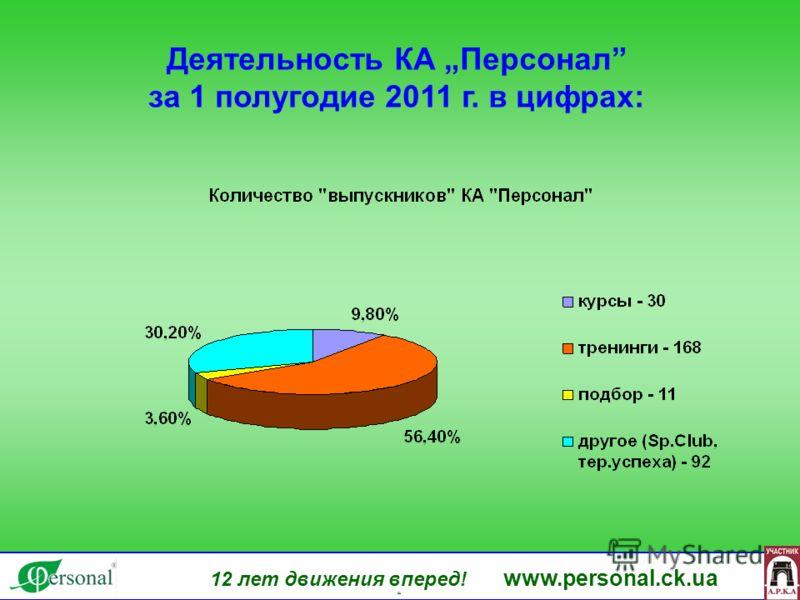 12 лет движения вперед! www.personal.ck.ua яя Деятельность КА Персонал за 1 полугодие 2011 г. в цифрах:
