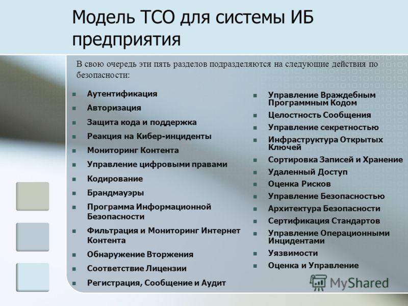 Модель TCO для системы ИБ предприятия Аутентификация Авторизация Защита кода и поддержка Реакция на Кибер-инциденты Мониторинг Контента Управление цифровыми правами Кодирование Брандмауэры Программа Информационной Безопасности Фильтрация и Мониторинг
