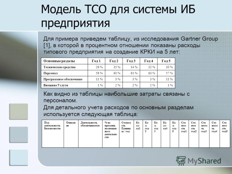 Модель TCO для системы ИБ предприятия Для примера приведем таблицу, из исследования Gartner Group [1], в которой в процентном отношении показаны расходы типового предприятия на создание КРКИ на 5 лет: Основные разделыГод 1Год 2Год 3Год 4Год 5 Техниче
