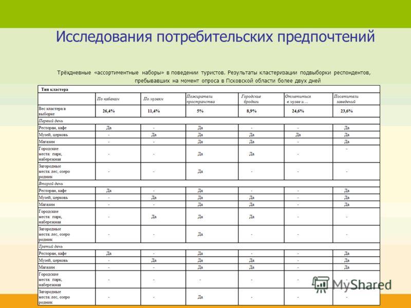 Исследования потребительских предпочтений Трёхдневные «ассортиментные наборы» в поведении туристов. Результаты кластеризации подвыборки респондентов, пребывавших на момент опроса в Псковской области более двух дней