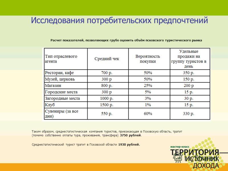 Исследования потребительских предпочтений Расчет показателей, позволяющих грубо оценить объём псковского туристического рынка Таким образом, среднестатистическая компания туристов, приезжающая в Псковскую область, тратит (помимо собственно оплаты тур