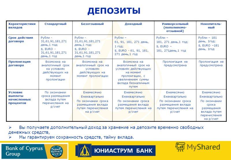 ДЕПОЗИТЫ Характеристики вкладов СтандартныйБезотзывныйДоходныйУниверсальный (пополняемо- отзывной) Накопитель- ный Срок действия договора Рубли - 31,61,91,181,271 день,1 год; $, EURO - 31,61,91,181,271 день,1 год Рубли - 31,61,91,181,271 день,1 год;