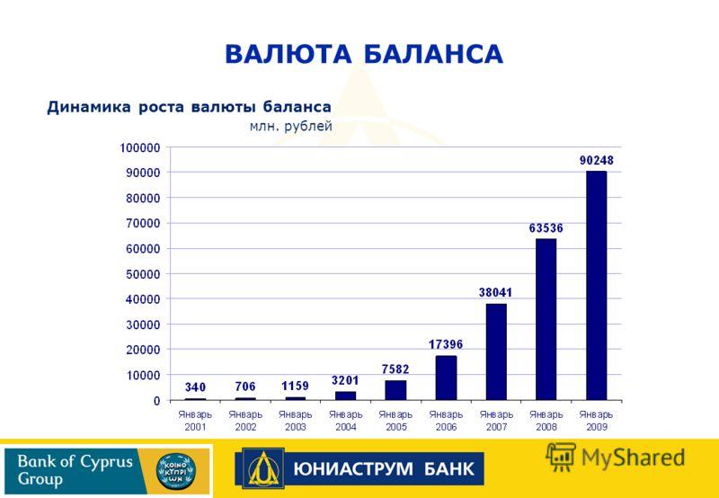 Динамика роста валюты баланса млн. рублей ВАЛЮТА БАЛАНСА