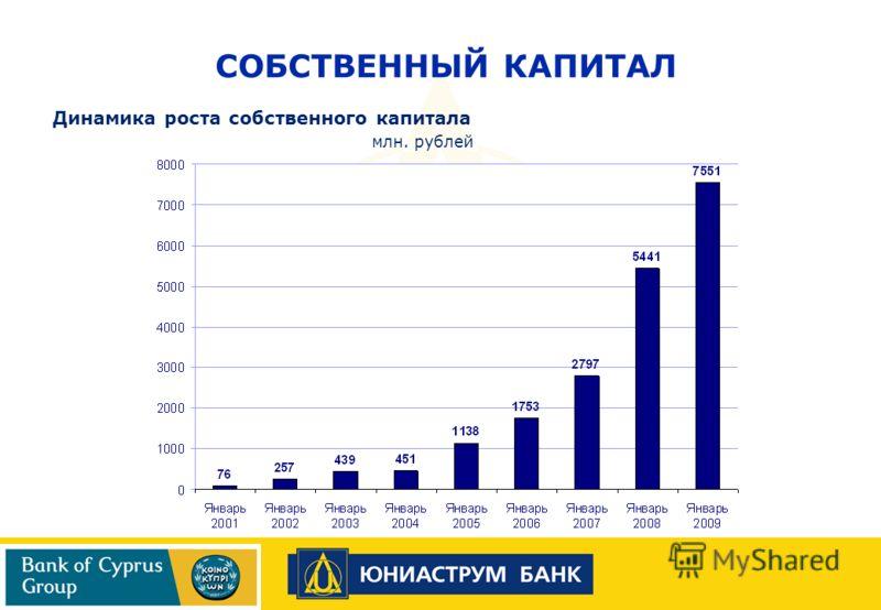 Динамика роста собственного капитала млн. рублей СОБСТВЕННЫЙ КАПИТАЛ