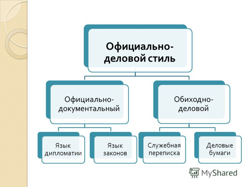 Официально - деловой стиль Официально - документальный Язык дипломатии Язык законов Обиходно - деловой Служебная переписка Деловые бумаги