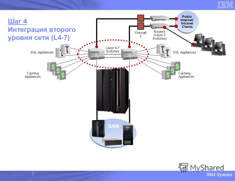 IBM Systems SSL Appliances Caching Appliances SSL Appliances Caching Appliances Layer 4-7 Switches Public Internet/ Intranet Clients Routers (Layer 3 Switches) Firewall s SAN Шаг 4 Интеграция второго уровня сети (L4-7)