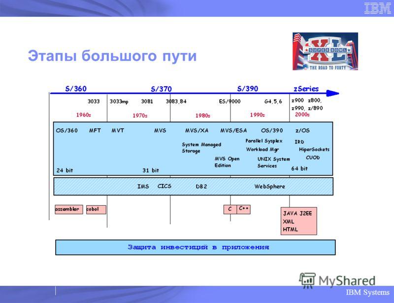 IBM Systems Этапы большого пути System z9