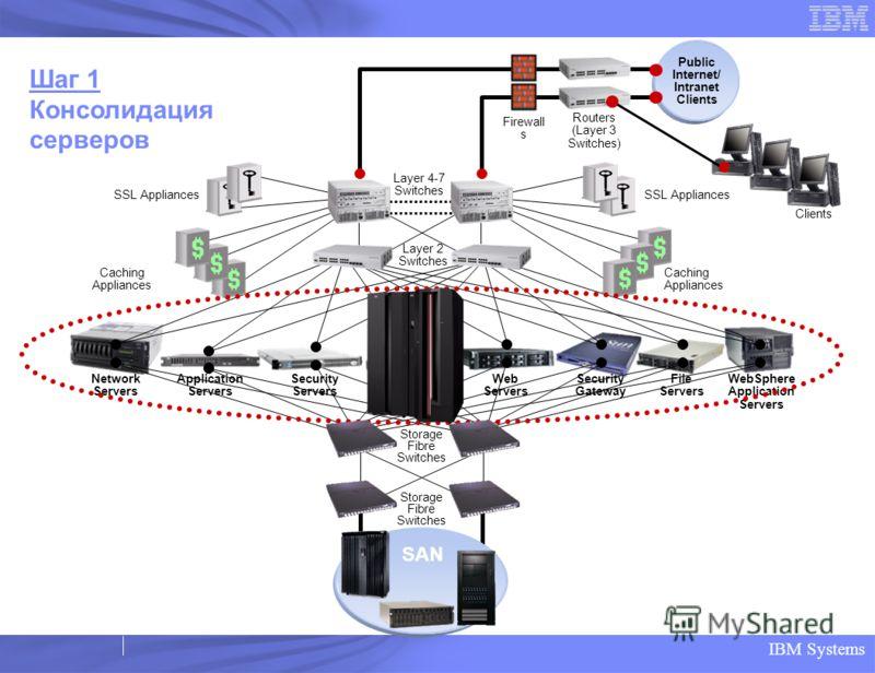 IBM Systems Layer 2 Switches SSL Appliances Caching Appliances Storage Fibre Switches SSL Appliances Caching Appliances Шаг 1 Консолидация серверов File Servers Web Servers Security Gateway WebSphere Application Servers Network Servers Application Se