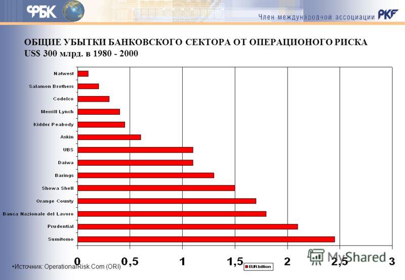 ОБЩИЕ УБЫТКИ БАНКОВСКОГО СЕКТОРА ОТ ОПЕРАЦИОНОГО РИСКА US$ 300 млрд. в 1980 - 2000 Источник: OperationalRisk.Com (ORI)