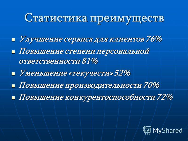 Статистика преимуществ Улучшение сервиса для клиентов 76% Улучшение сервиса для клиентов 76% Повышение степени персональной ответственности 81% Повышение степени персональной ответственности 81% Уменьшение «текучести» 52% Уменьшение «текучести» 52% П