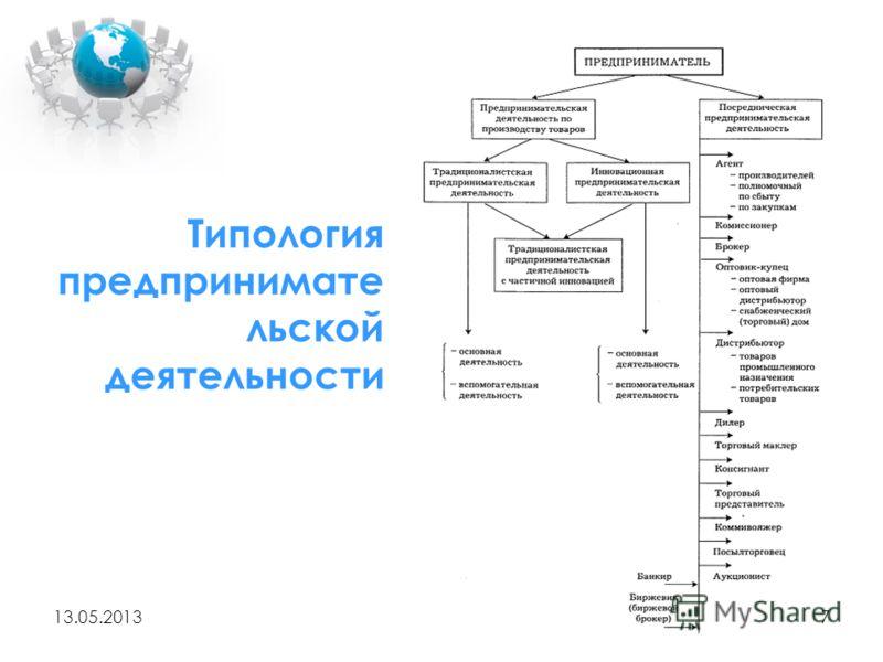 Типология предпринимате льской деятельности 13.05.20137