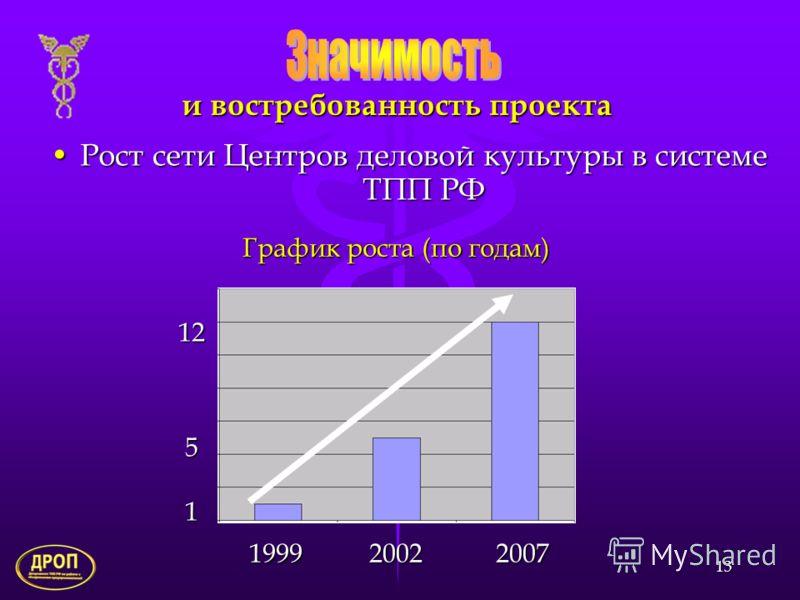 13 и востребованность проекта Рост сети Центров деловой культуры в системе ТПП РФ 1251 1999 2002 2007 1999 2002 2007 График роста (по годам)