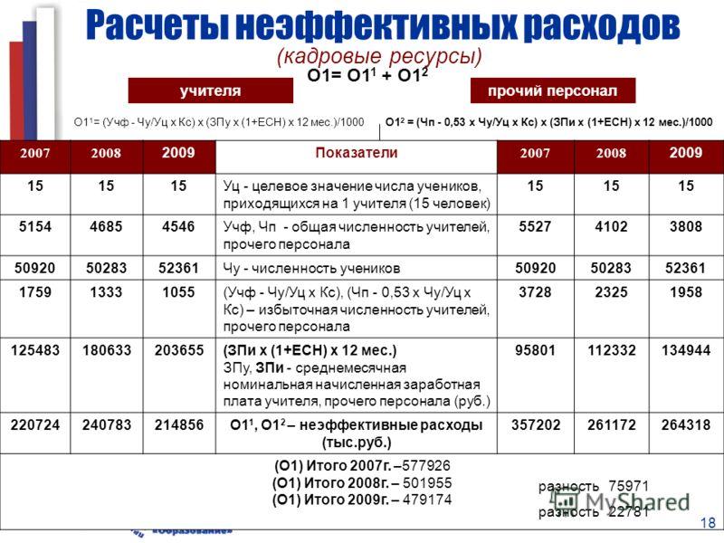 18 Расчеты неэффективных расходов учителя О1= О1 1 + О1 2 О1 1 = (Учф - Чу/Уц х Кс) х (ЗПу х (1+ЕСН) х 12 мес.)/1000 О1 2 = (Чп - 0,53 х Чу/Уц х Кс) х (ЗПи х (1+ЕСН) х 12 мес.)/1000 200720082009Показатели200720082009 15 Уц - целевое значение числа уч