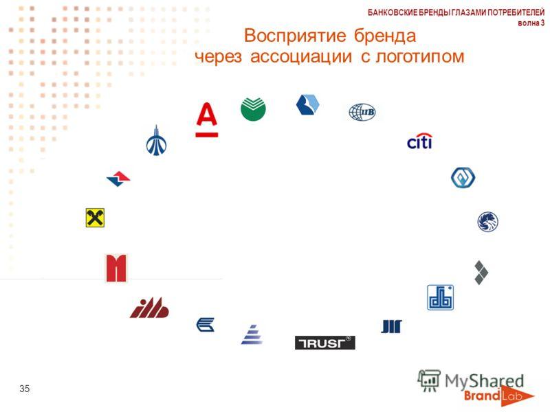 БАНКОВСКИЕ БРЕНДЫ ГЛАЗАМИ ПОТРЕБИТЕЛЕЙ волна 3 35 Восприятие бренда через ассоциации с логотипом