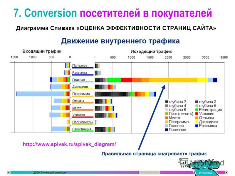 7. Conversion посетителей в покупателей Диаграмма Спивака «ОЦЕНКА ЭФФЕКТИВНОСТИ СТРАНИЦ САЙТА» http://www.spivak.ru/spivak_diagram/