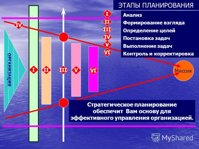 Определение степени достижения целей, выявление проблем и помех КОРРЕКТИРОВКА VI ЭТАП