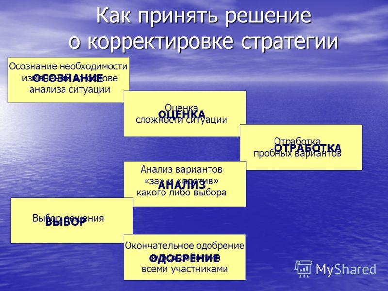 Реальное претворение стратегии Намеченная стратегия Продуманная стратегия Реализуемая стратегия Неосуществленная стратегия Развивающаяся стратегия