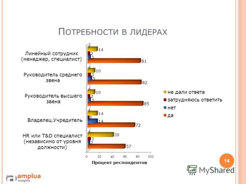 Д ЕМОГРАФИЯ РЕСПОНДЕНТОВ : Д ОЛЖНОСТИ 13