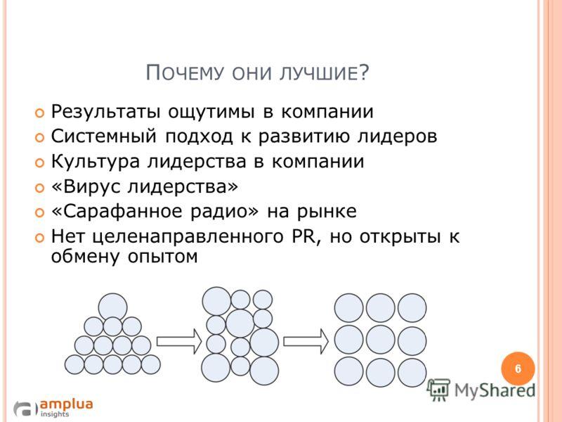 Л УЧШИЕ КОМПАНИИ ПО РАЗВИТИЮ ЛИДЕРОВ В Р ОССИИ 2010 5