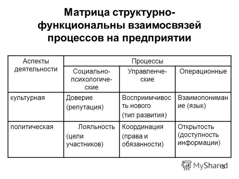 5 Матрица структурно- функциональны взаимосвязей процессов на предприятии Аспекты деятельности Процессы Социально- психологиче- ские Управленче- ские Операционные культурнаяДоверие (репутация) Восприимчивос ть нового (тип развития) Взаимопониман ие (