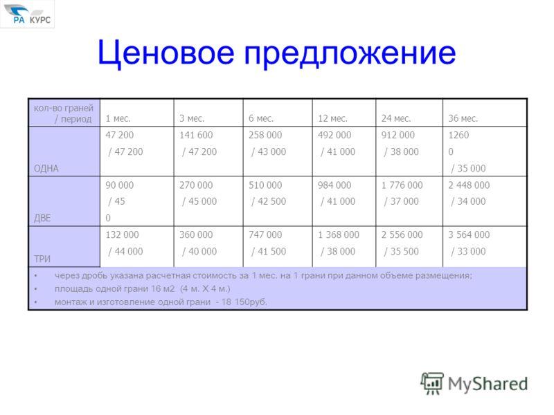 Ценовое предложение кол-во граней / период1 мес.3 мес.6 мес.12 мес.24 мес.36 мес. ОДНА 47 200141 600258 000492 000912 0001260 / 47 200 / 43 000 / 41 000 / 38 0000 / 35 000 ДВЕ 90 000270 000510 000984 0001 776 0002 448 000 / 45 / 45 000 / 42 500 / 41