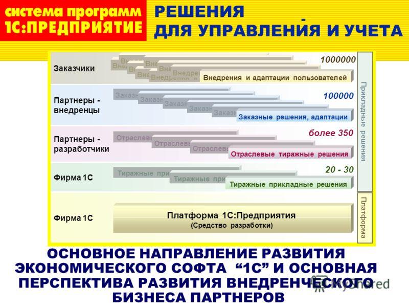 ОСНОВНОЕ НАПРАВЛЕНИЕ РАЗВИТИЯ ЭКОНОМИЧЕСКОГО СОФТА 1C И ОСНОВНАЯ ПЕРСПЕКТИВА РАЗВИТИЯ ВНЕДРЕНЧЕСКОГО БИЗНЕСА ПАРТНЕРОВ РЕШЕНИЯ ДЛЯ УПРАВЛЕНИЯ И УЧЕТА - Фирма 1С Партнеры- разработчики более 350 Фирма 1С 20-30 Партнеры- внедренцы 100000 Заказчики 1000