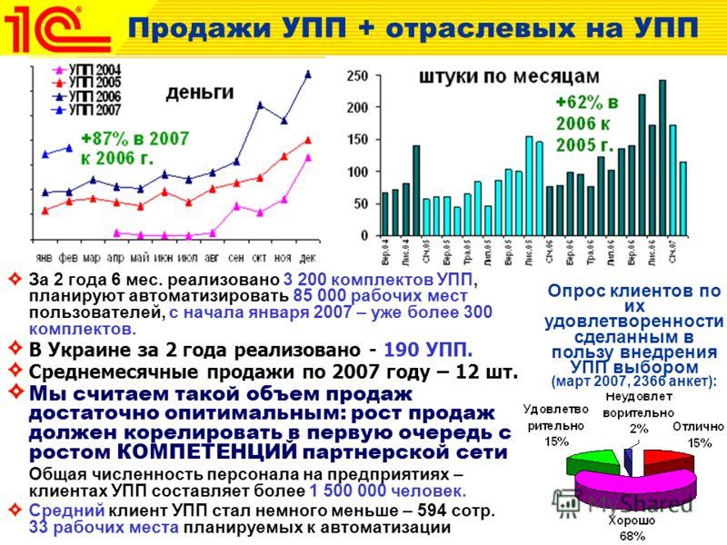 За 2 года 6 мес. реализовано 3 200 комплектов УПП, планируют автоматизировать 85 000 рабочих мест пользователей, с начала января 2007 – уже более 300 комплектов. В Украине за 2 года реализовано - 190 УПП. Среднемесячные продажи по 2007 году – 12 шт.