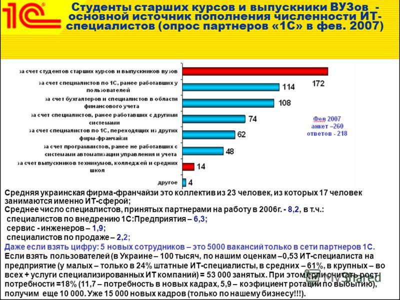 Студенты старших курсов и выпускники ВУЗов - основной источник пополнения численности ИТ- специалистов (опрос партнеров «1С» в фев. 2007) Средняя украинская фирма-франчайзи это коллектив из 23 человек, из которых 17 человек занимаются именно ИТ-сферо