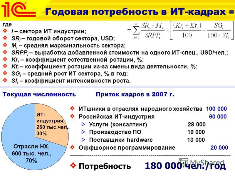 где i – сектора ИТ индустрии; SR i – годовой оборот сектора, USD; M i – средняя маржинальность сектора; SRPP i – выработка добавленной стоимости на одного ИТ-спец., USD/чел.; Kr i – коэффициент естественной ротации, %; Kt i – коэффициент ротации из-з