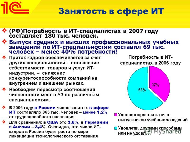 (РФ)Потребность в ИТ-специалистах в 2007 году составляет 180 тыс. человек. Выпуск средних и высших профессиональных учебных заведений по ИТ-специальностям составил 69 тыс. человек – менее 40% потребности! В 2006 году в России число занятых в сфере ИТ