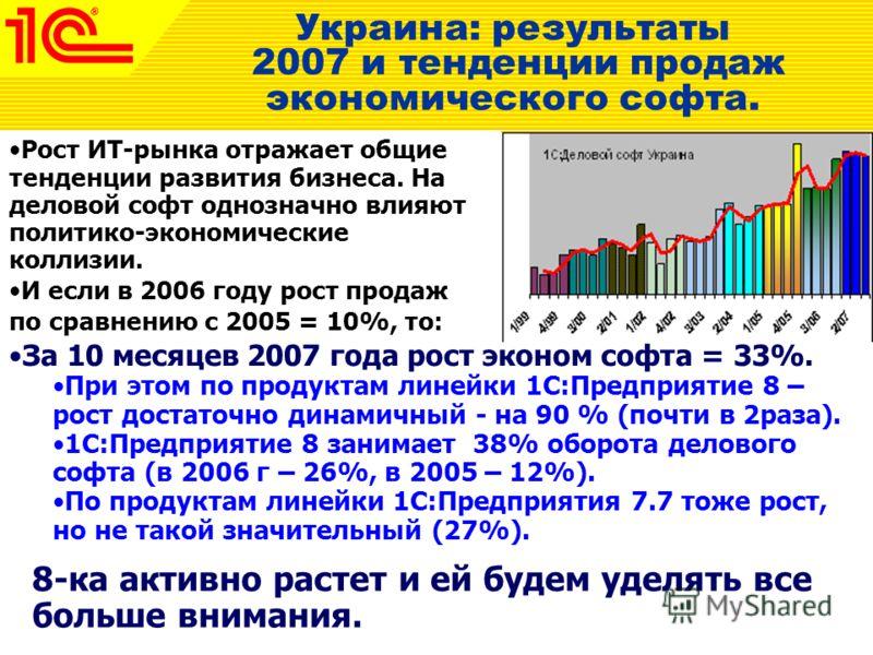 Рост ИТ-рынка отражает общие тенденции развития бизнеса. На деловой софт однозначно влияют политико-экономические коллизии. И если в 2006 году рост продаж по сравнению с 2005 = 10%, то: Украина: результаты 2007 и тенденции продаж экономического софта