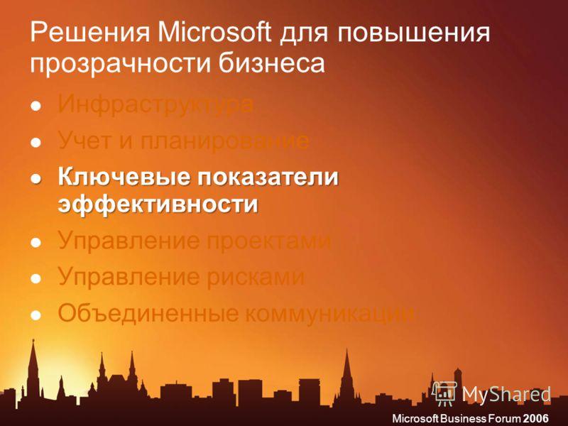 Microsoft Business Forum 2006 Решения Microsoft для повышения прозрачности бизнеса Инфраструктура Учет и планирование Ключевые показатели эффективности Ключевые показатели эффективности Управление проектами Управление рисками Объединенные коммуникаци