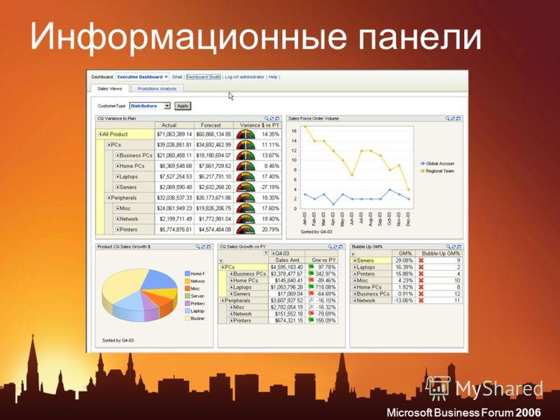 Microsoft Business Forum 2006 Информационные панели