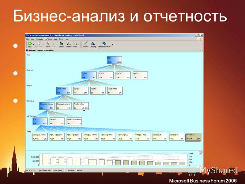 Microsoft Business Forum 2006 Бизнес-анализ и отчетность Многомерный анализ и планирование Бизнес-анализ на каждом рабочем месте (Microsoft Office) Интеграция с бизнес данными в реальном времени (Microsoft Dynamics)