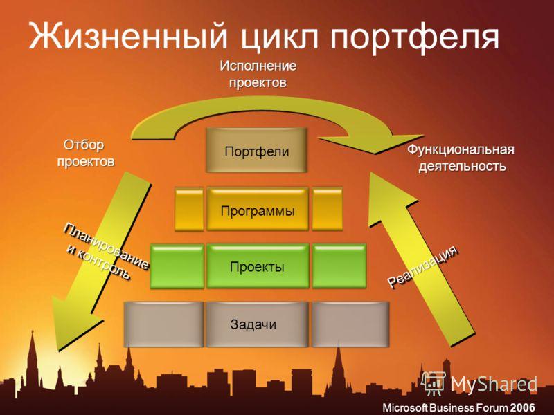 Microsoft Business Forum 2006 Жизненный цикл портфеля Программы Портфели Проекты Задачи Функциональная деятельность Исполнение проектов Отбор проектов РеализацияРеализация Планирование и контроль
