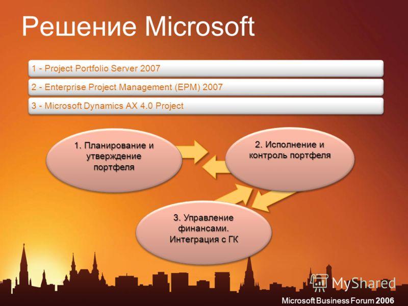 Microsoft Business Forum 2006 Решение Microsoft 1. Планирование и утверждение портфеля 2. Исполнение и контроль портфеля 3. Управление финансами. Интеграция с ГК