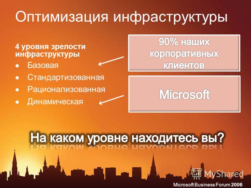 Microsoft Business Forum 2006 Оптимизация инфраструктуры 4 уровня зрелости инфраструктуры Базовая Стандартизованная Рационализованная Динамическая