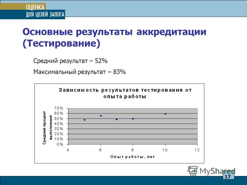 Основные результаты аккредитации (Тестирование) Средний результат – 52% Максимальный результат – 83% 17