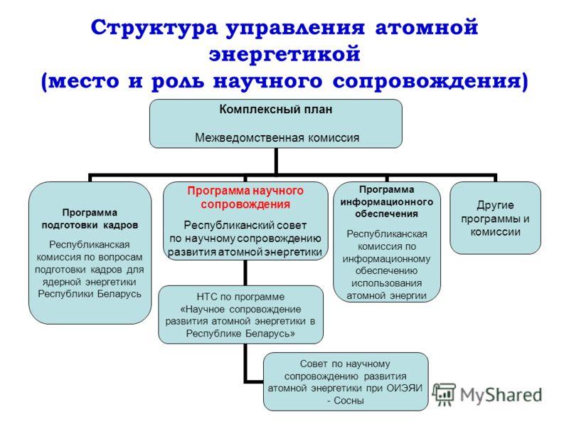Структура управления атомной энергетикой (место и роль научного сопровождения) НТС по программе «Научное сопровождение развития атомной энергетики в Республике Беларусь»